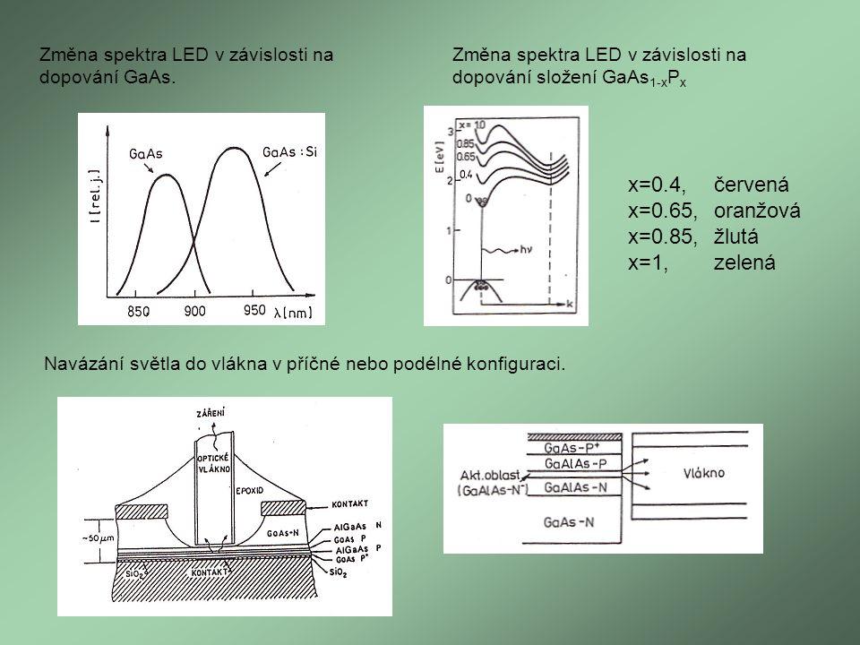 Změna spektra LED v závislosti na dopování GaAs. Změna spektra LED v závislosti na dopování složení GaAs 1-x P x x=0.4,červená x=0.65,oranžová x=0.85,