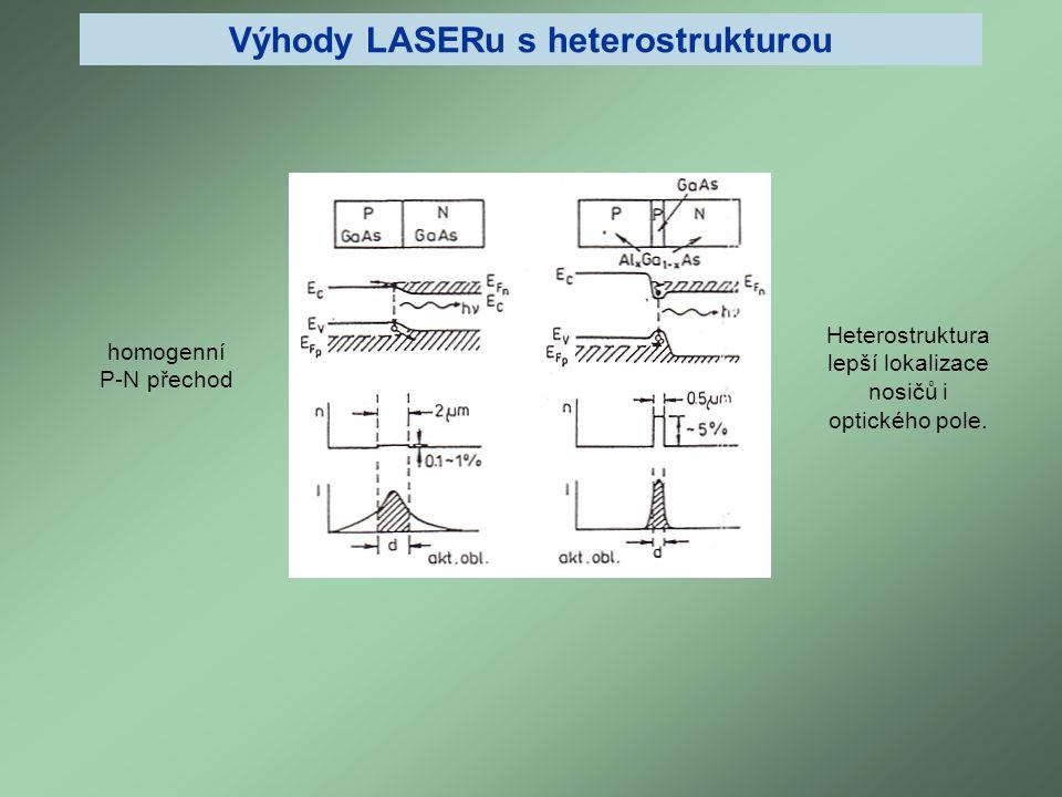 Výhody LASERu s heterostrukturou homogenní P-N přechod Heterostruktura lepší lokalizace nosičů i optického pole.