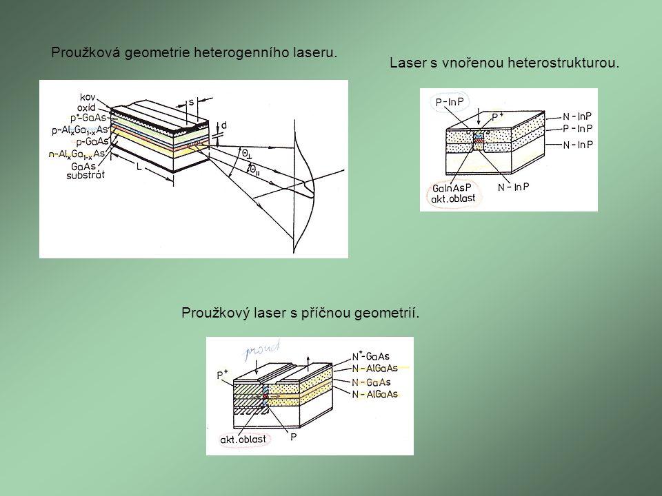 Proužková geometrie heterogenního laseru. Laser s vnořenou heterostrukturou. Proužkový laser s příčnou geometrií.