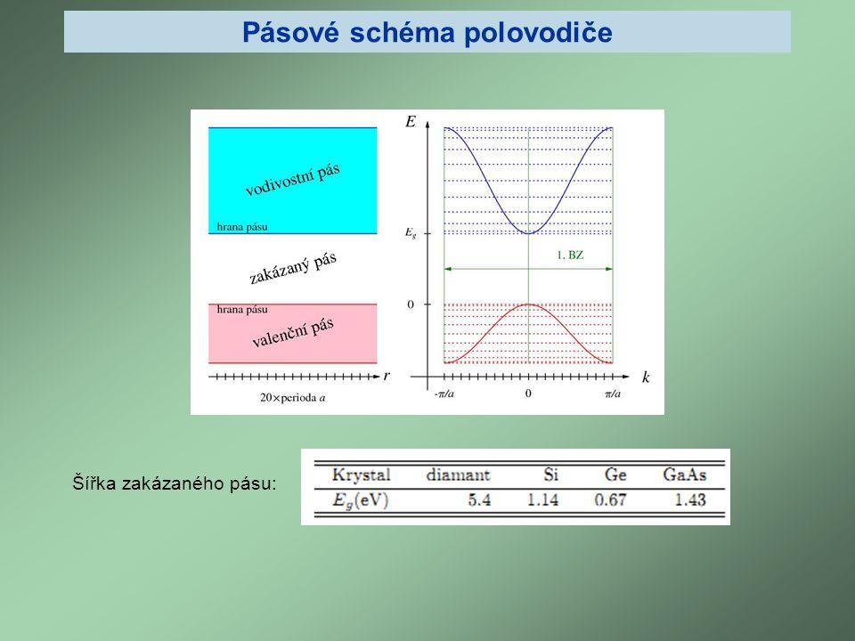 Které polovodiče jsou vhodné pro fotoniku.