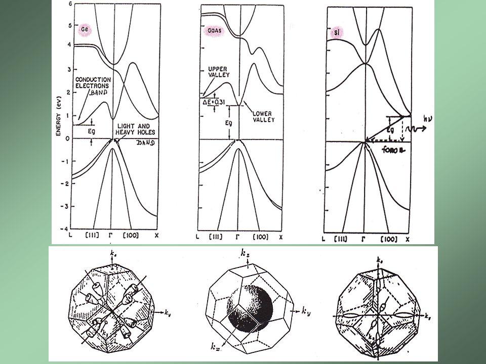 Kvazičástice – nosiče proudu v polovodiči Kvazičástice díra polovodič p-typu DÍRY Polovodič, který má stejnou koncentraci elektronů i děr označujeme vlastní Kvazičástice elektron polovodič n-typu ELEKTRONY Zákon působení aktivních hmotností: Vztahy pro výpočet parametrů kvazičástic v polovodiči.