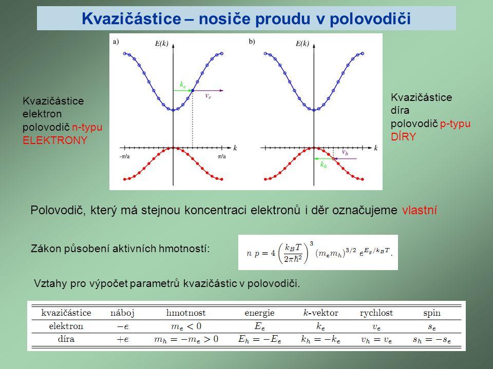 Kvazičástice – nosiče proudu v polovodiči Kvazičástice díra polovodič p-typu DÍRY Polovodič, který má stejnou koncentraci elektronů i děr označujeme v