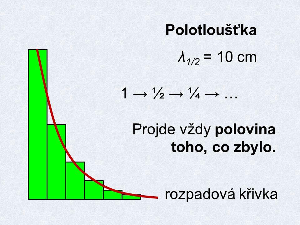 Polotloušťka λ 1/2 = 10 cm 1 → ½ → ¼ → … Projde vždy polovina toho, co zbylo. rozpadová křivka