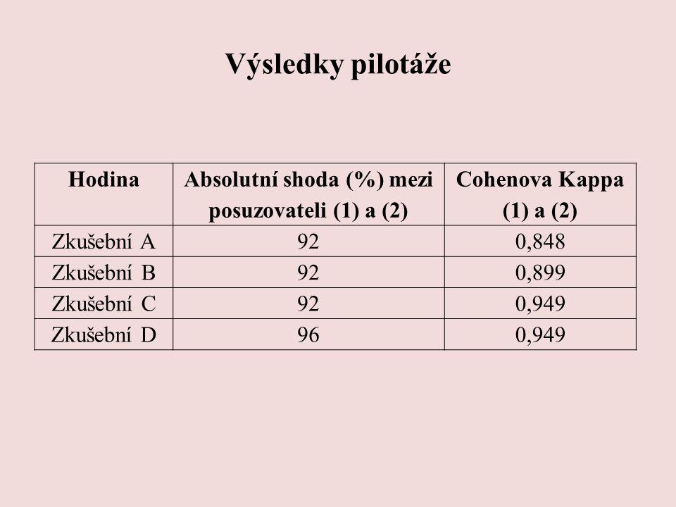Výsledky pilotáže Hodina Absolutní shoda (%) mezi posuzovateli (1) a (2) Cohenova Kappa (1) a (2) Zkušební A 920,848 Zkušební B 920,899 Zkušební C 920