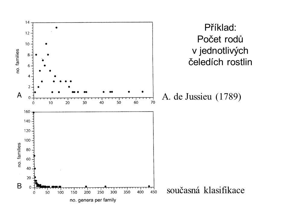Příklad: Počet rodů v jednotlivých čeledích rostlin A. de Jussieu (1789) současná klasifikace