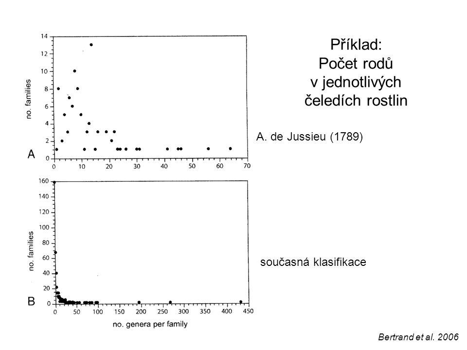 Příklad: Počet rodů v jednotlivých čeledích rostlin A. de Jussieu (1789) současná klasifikace Bertrand et al. 2006