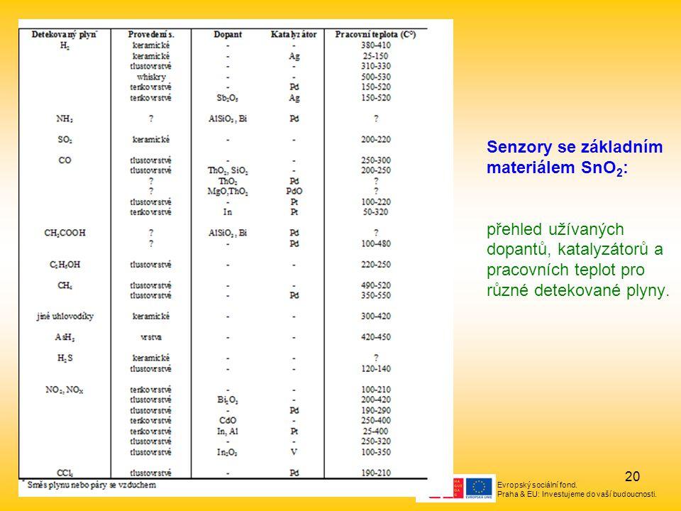 Evropský sociální fond. Praha & EU: Investujeme do vaší budoucnosti. 20 Senzory se základním materiálem SnO 2 : přehled užívaných dopantů, katalyzátor