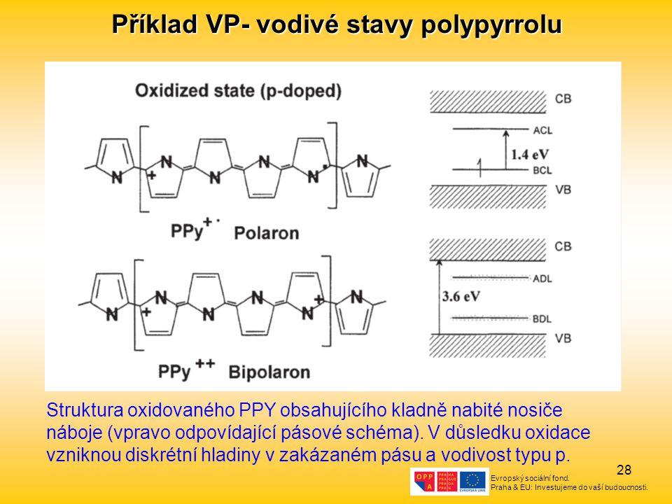 Evropský sociální fond. Praha & EU: Investujeme do vaší budoucnosti. 28 Příklad VP- vodivé stavy polypyrrolu Struktura oxidovaného PPY obsahujícího kl