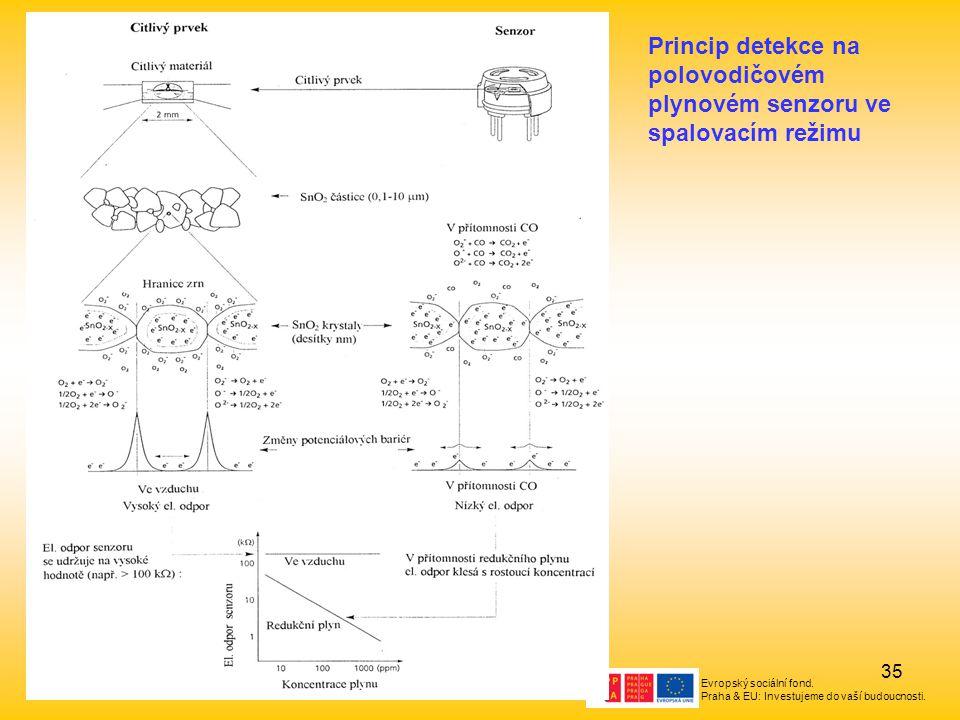 Evropský sociální fond. Praha & EU: Investujeme do vaší budoucnosti. 35 Princip detekce na polovodičovém plynovém senzoru ve spalovacím režimu