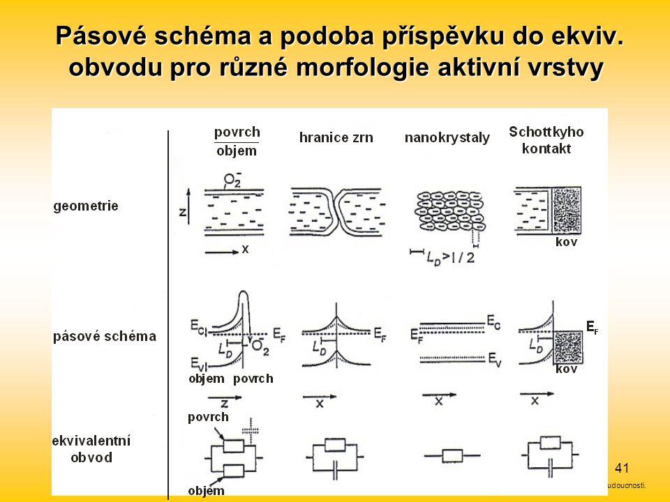 Evropský sociální fond. Praha & EU: Investujeme do vaší budoucnosti. 41 Pásové schéma a podoba příspěvku do ekviv. obvodu pro různé morfologie aktivní