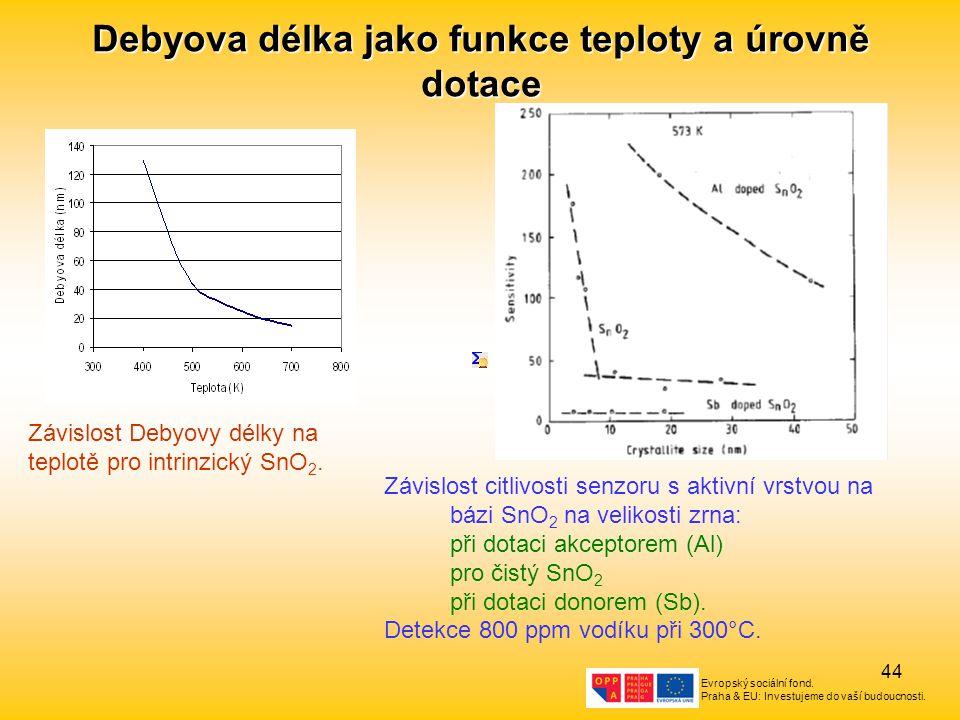 Evropský sociální fond. Praha & EU: Investujeme do vaší budoucnosti. 44 Debyova délka jako funkce teploty a úrovně dotace Závislost Debyovy délky na t