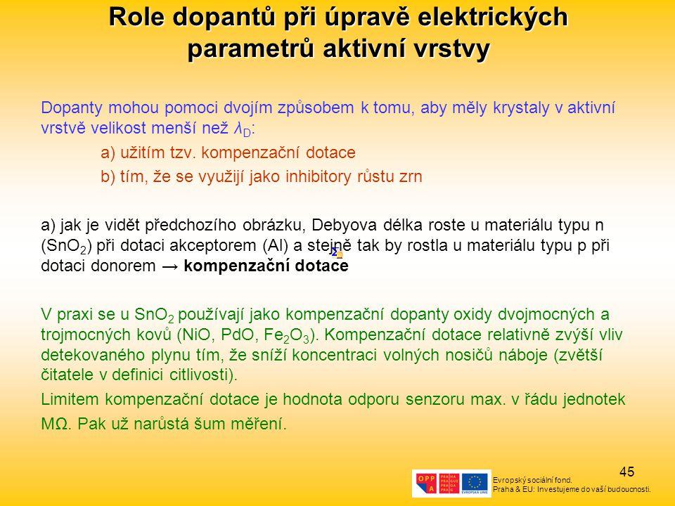 Evropský sociální fond. Praha & EU: Investujeme do vaší budoucnosti. 45 Role dopantů při úpravě elektrických parametrů aktivní vrstvy Dopanty mohou po