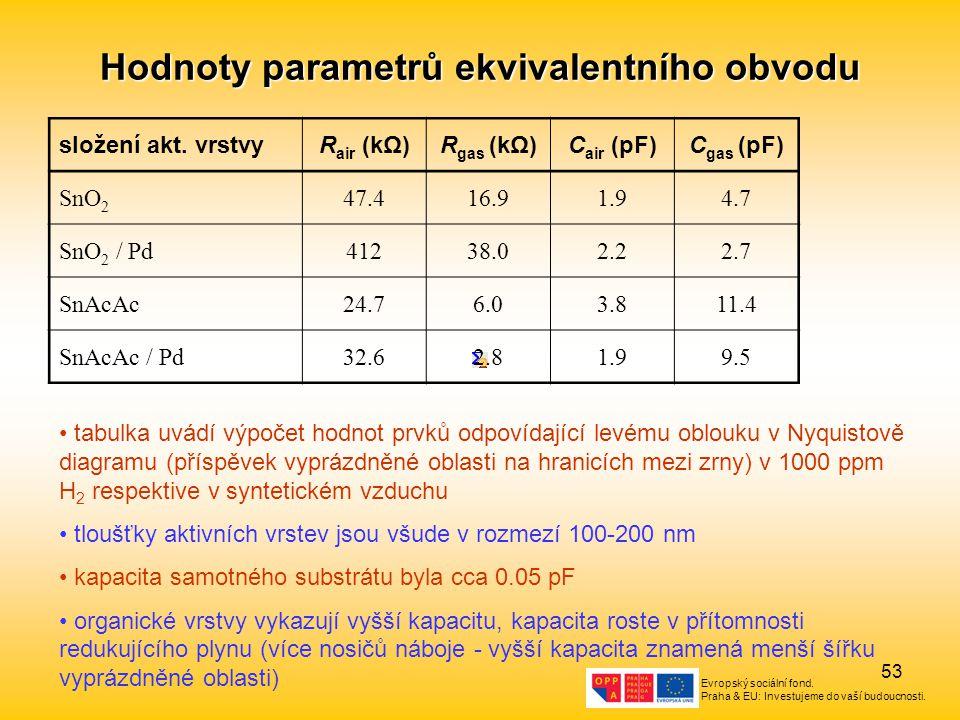 Evropský sociální fond. Praha & EU: Investujeme do vaší budoucnosti. 53 Hodnoty parametrů ekvivalentního obvodu složení akt. vrstvyR air (kΩ)R gas (kΩ