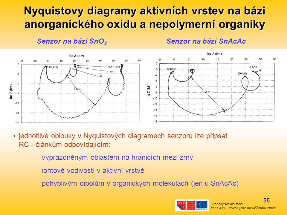 Evropský sociální fond. Praha & EU: Investujeme do vaší budoucnosti. 55 Nyquistovy diagramy aktivních vrstev na bázi anorganického oxidu a nepolymerní