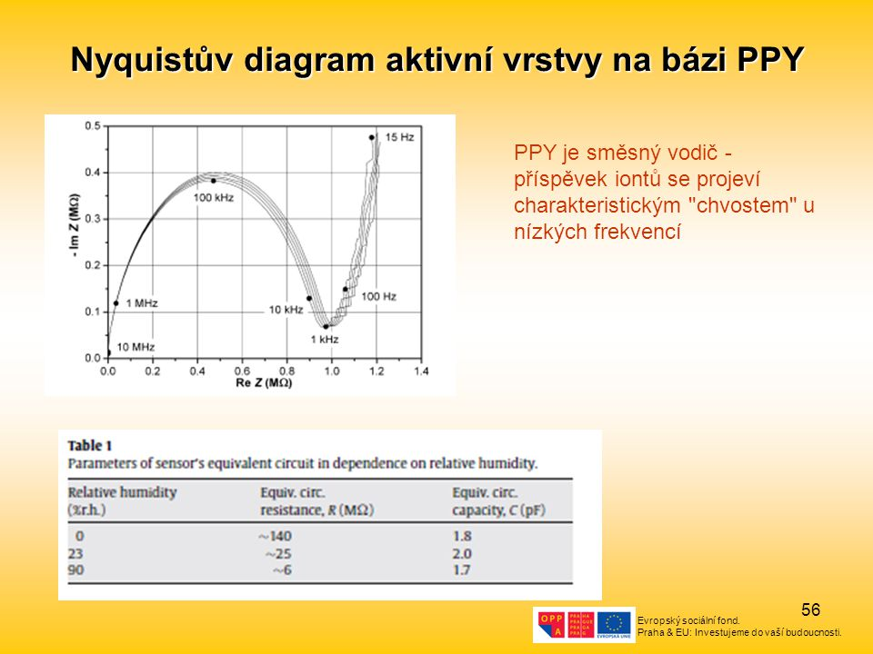 Evropský sociální fond. Praha & EU: Investujeme do vaší budoucnosti. 56 Nyquistův diagram aktivní vrstvy na bázi PPY PPY je směsný vodič - příspěvek i