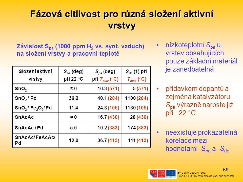 Evropský sociální fond. Praha & EU: Investujeme do vaší budoucnosti. 59 Fázová citlivost pro různá složení aktivní vrstvy Složení aktivní vrstvy S pa