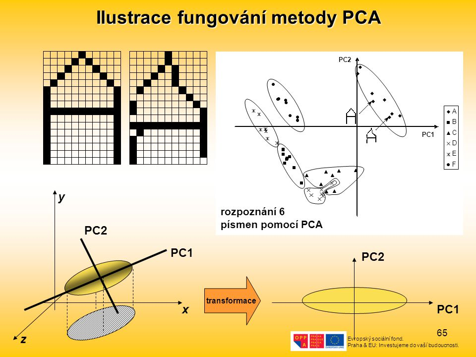 Evropský sociální fond. Praha & EU: Investujeme do vaší budoucnosti. 65 Ilustrace fungování metody PCA x y z PC1 PC2 PC1 PC2 transformace PC1 PC2 A B