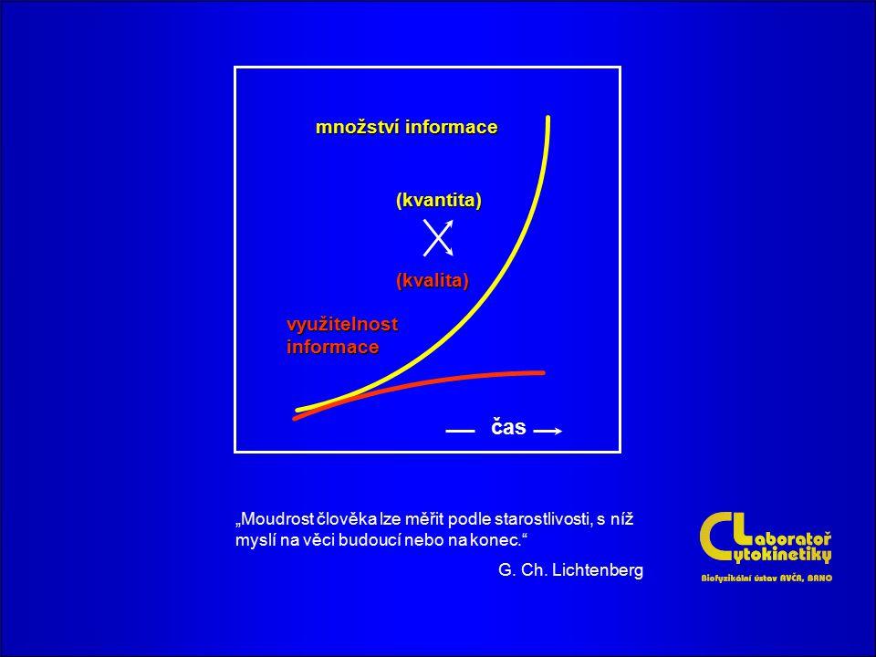 """""""Moudrost člověka lze měřit podle starostlivosti, s níž myslí na věci budoucí nebo na konec."""" G. Ch. Lichtenberg množství informace využitelnost infor"""