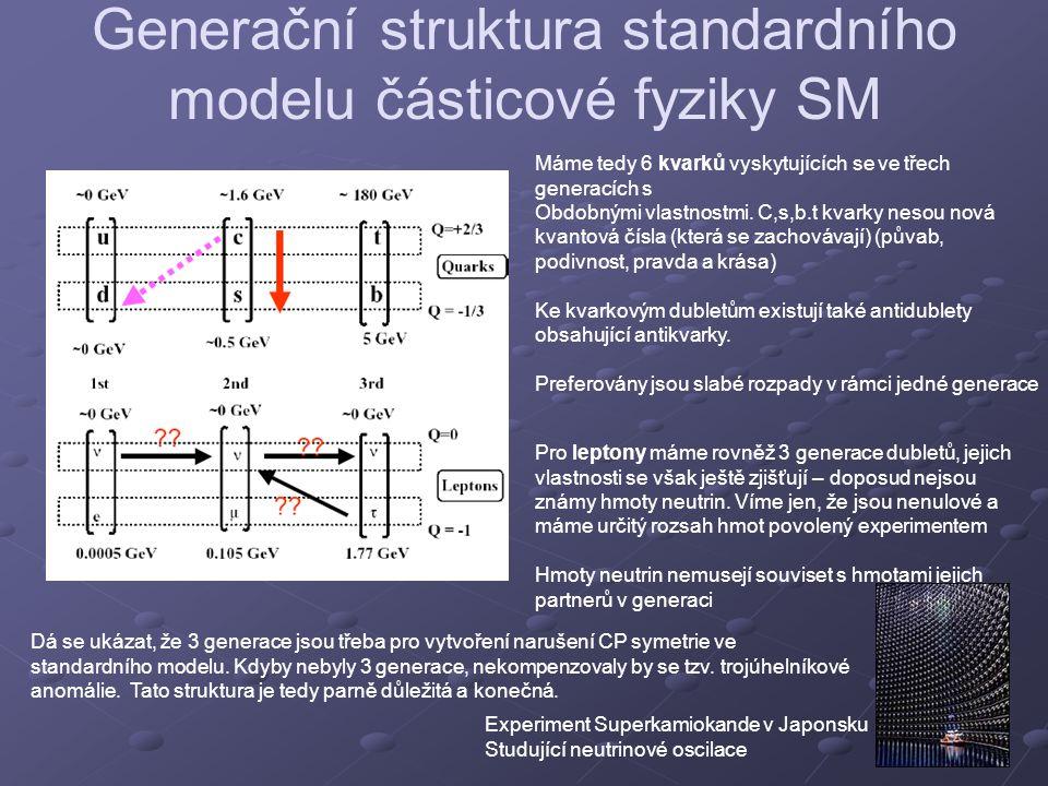 Generační struktura standardního modelu částicové fyziky SM Máme tedy 6 kvarků vyskytujících se ve třech generacích s Obdobnými vlastnostmi. C,s,b.t k