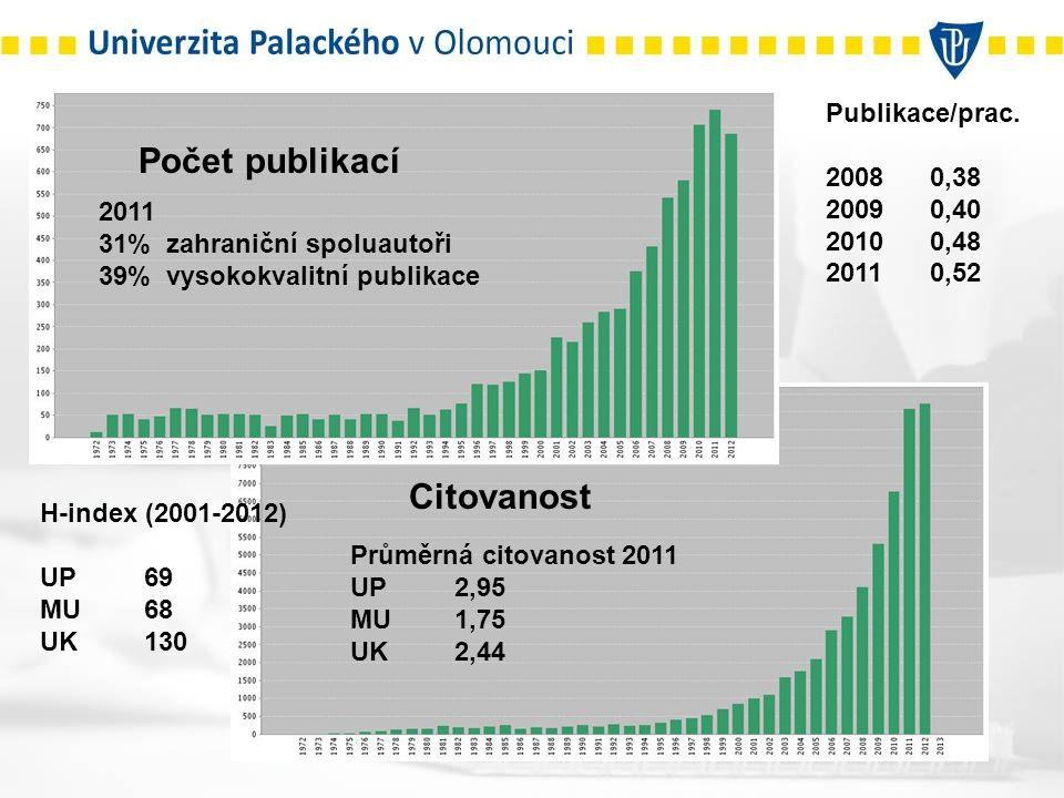 Počet publikací Citovanost H-index (2001-2012) UP69 MU68 UK130 2011 31% zahraniční spoluautoři 39% vysokokvalitní publikace Průměrná citovanost 2011 UP2,95 MU1,75 UK2,44 Publikace/prac.