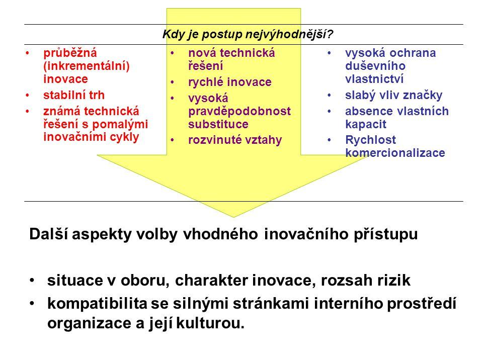 Další aspekty volby vhodného inovačního přístupu situace v oboru, charakter inovace, rozsah rizik kompatibilita se silnými stránkami interního prostře