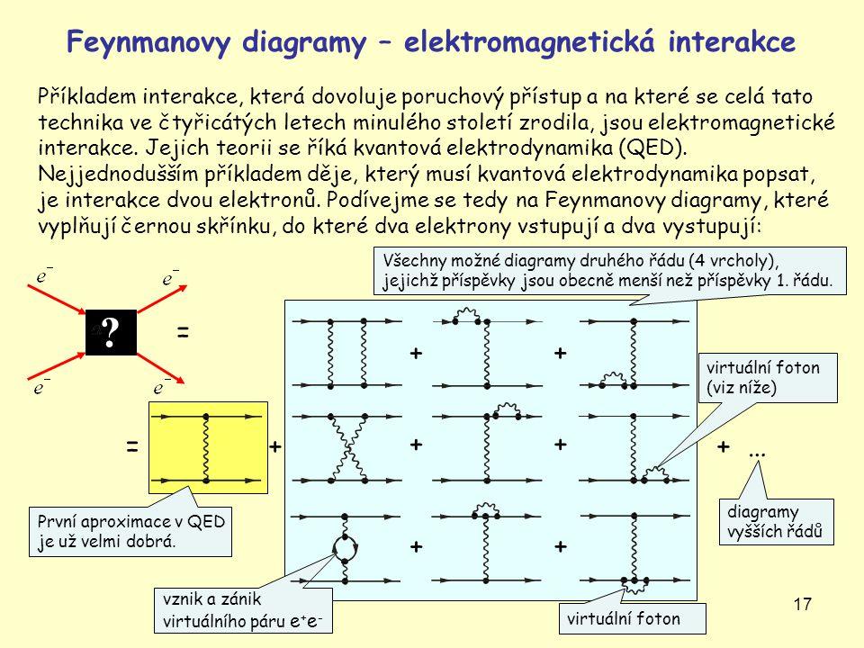 17 Feynmanovy diagramy – elektromagnetická interakce Příkladem interakce, která dovoluje poruchový přístup a na které se celá tato technika ve čtyřicá
