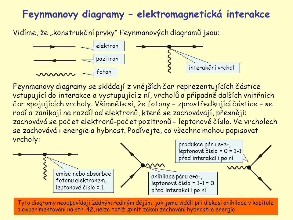"""18 pozitron interakční vrchol Vidíme, že """"konstrukční prvky"""" Feynmanových diagramů jsou: elektron foton produkce páru e+e-, leptonové číslo = 0 = 1-1"""
