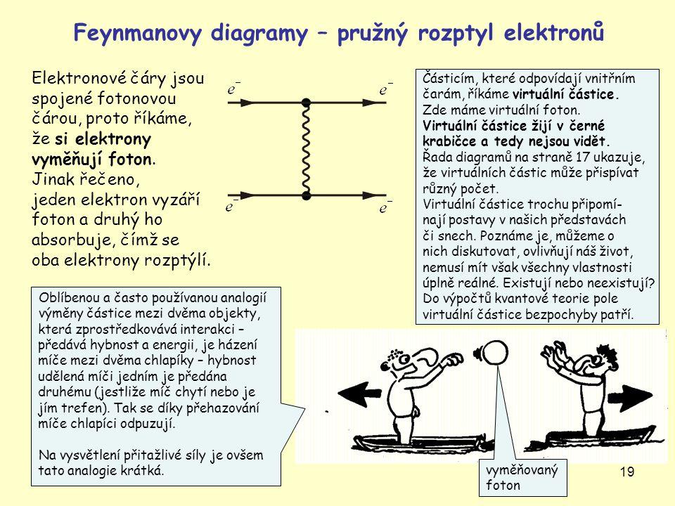 19 Feynmanovy diagramy – pružný rozptyl elektronů vyměňovaný foton Elektronové čáry jsou spojené fotonovou čárou, proto říkáme, že si elektrony vyměňu