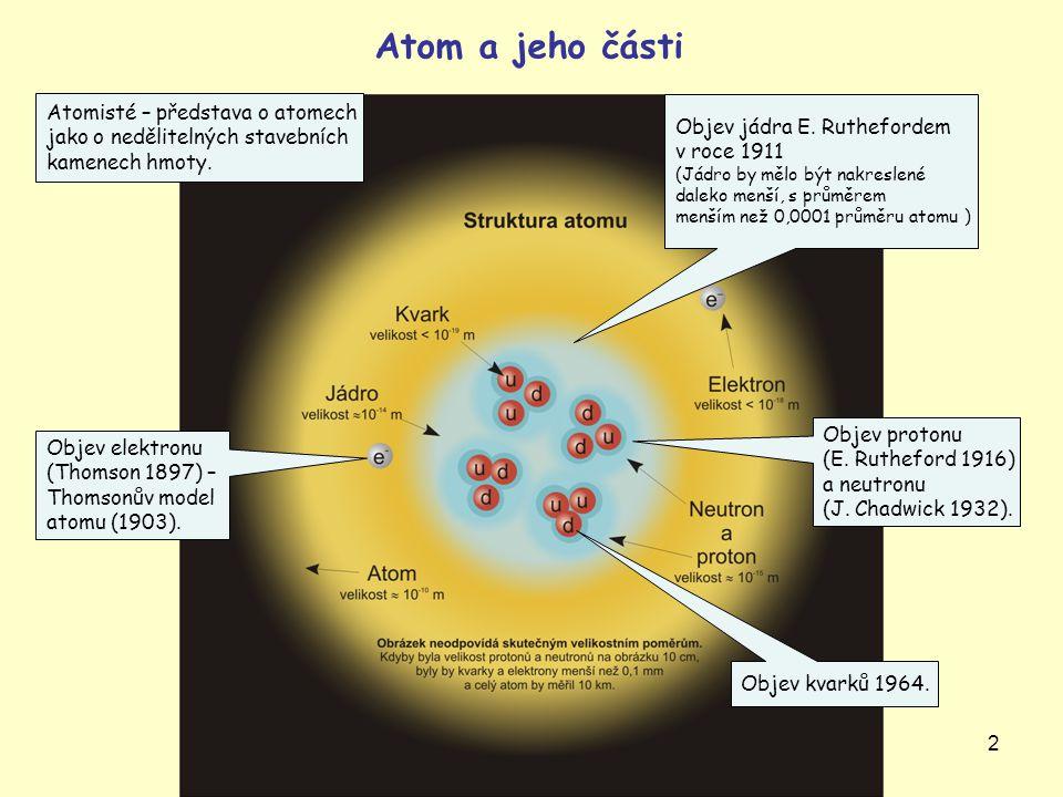 2 Objev jádra E. Ruthefordem v roce 1911 (Jádro by mělo být nakreslené daleko menší, s průměrem menším než 0,0001 průměru atomu ) Objev protonu (E. Ru