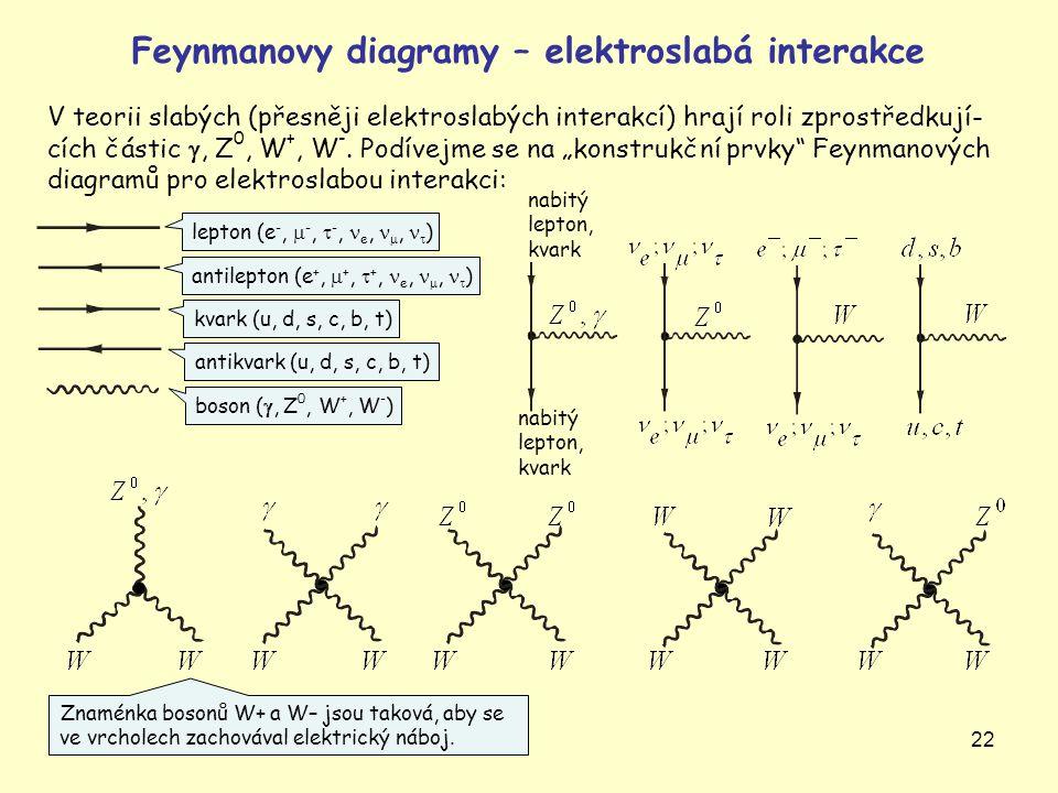 22 Feynmanovy diagramy – elektroslabá interakce V teorii slabých (přesněji elektroslabých interakcí) hrají roli zprostředkují- cích částic , Z 0, W +