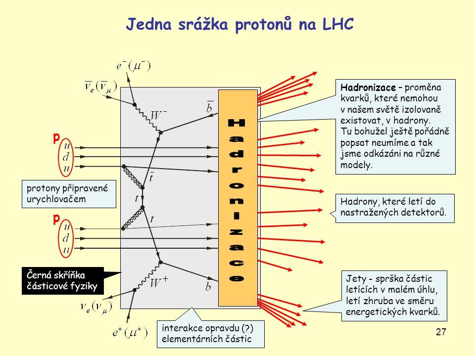 27 p Jedna srážka protonů na LHC Jety - sprška částic letících v malém úhlu, letí zhruba ve směru energetických kvarků. Hadrony, které letí do nastraž