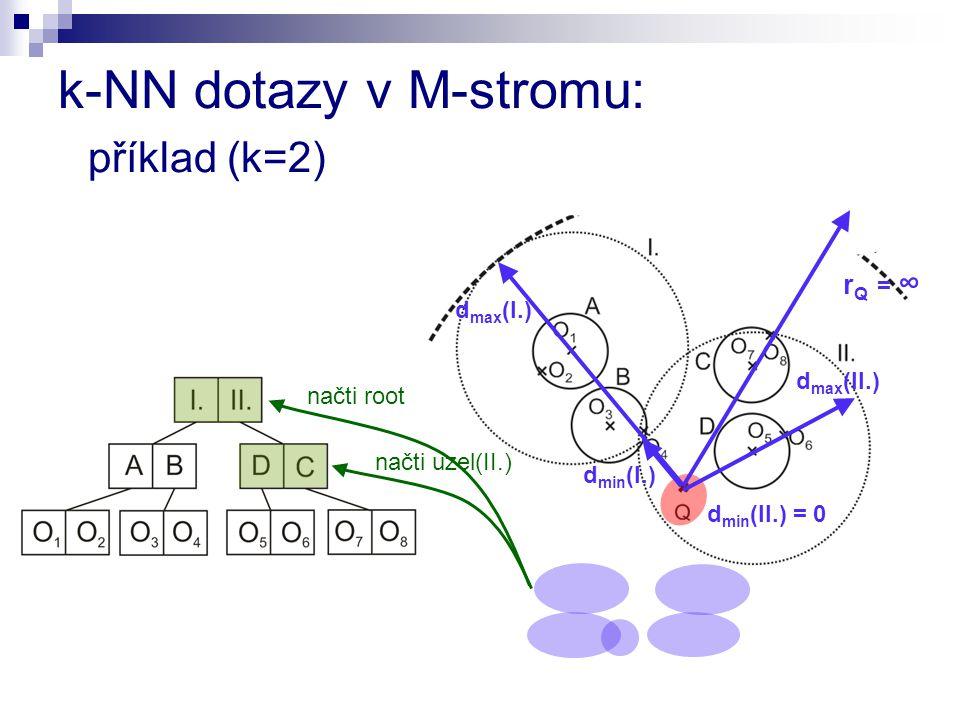 načti root r Q = ∞ načti uzel(II.) d min (I.) d min (II.) = 0 d max (I.) d max (II.) k-NN dotazy v M-stromu: příklad (k=2)