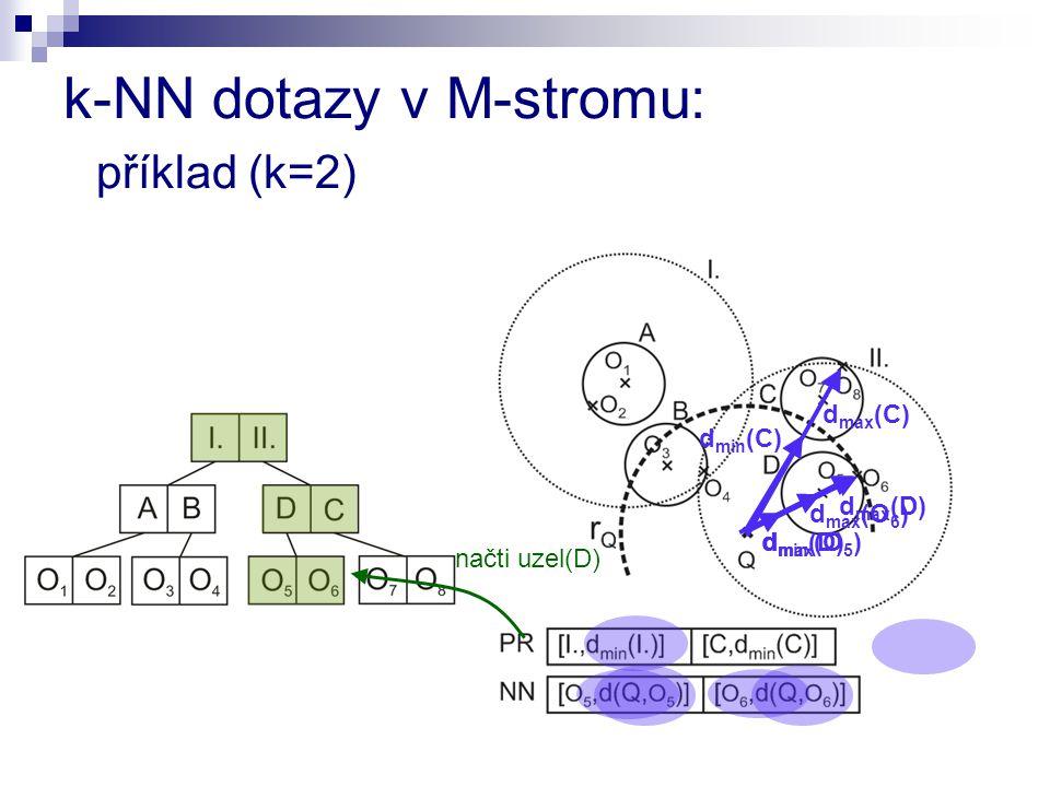 d min (C) d min (D) d max (D) d max (C) načti uzel(D) d max (O 5 ) d max (O 6 ) k-NN dotazy v M-stromu: příklad (k=2)
