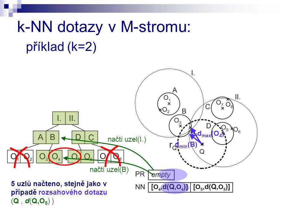načti uzel(I.) d min (B) načti uzel(B) d max (O 4 ) 5 uzlů načteno, stejně jako v případě rozsahového dotazu (Q, d(Q,O 5 ) ) k-NN dotazy v M-stromu: příklad (k=2)