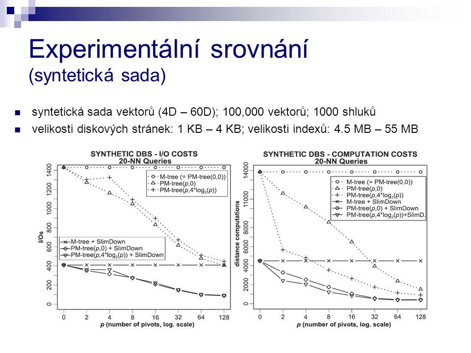Experimentální srovnání (syntetická sada) syntetická sada vektorů (4D – 60D); 100,000 vektorů; 1000 shluků velikosti diskových stránek: 1 KB – 4 KB; v