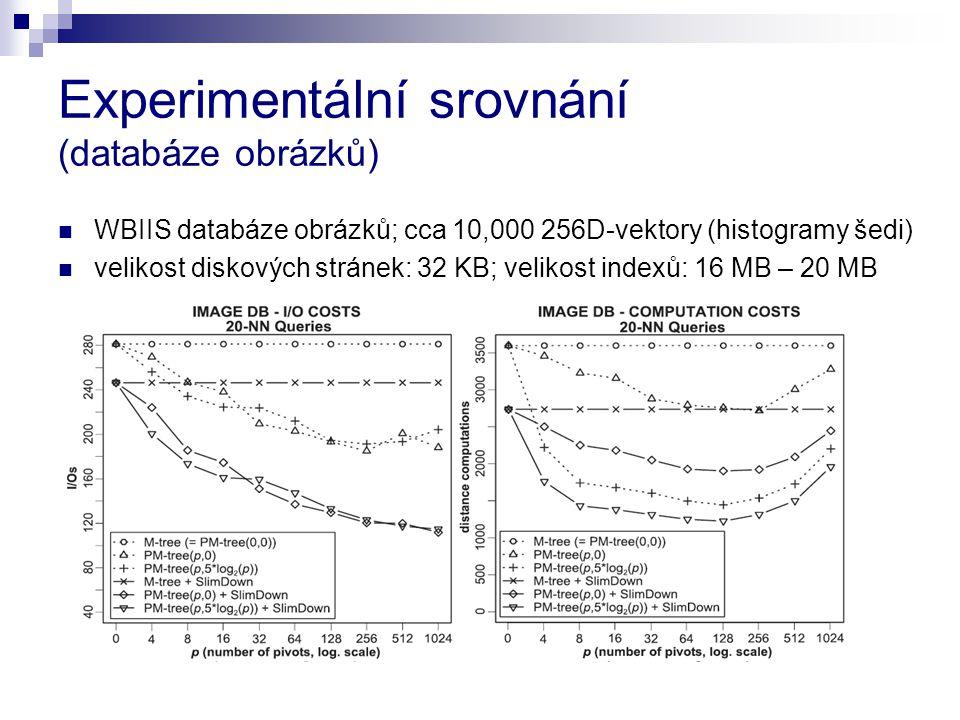 Experimentální srovnání (databáze obrázků) WBIIS databáze obrázků; cca 10,000 256D-vektory (histogramy šedi) velikost diskových stránek: 32 KB; velikost indexů: 16 MB – 20 MB