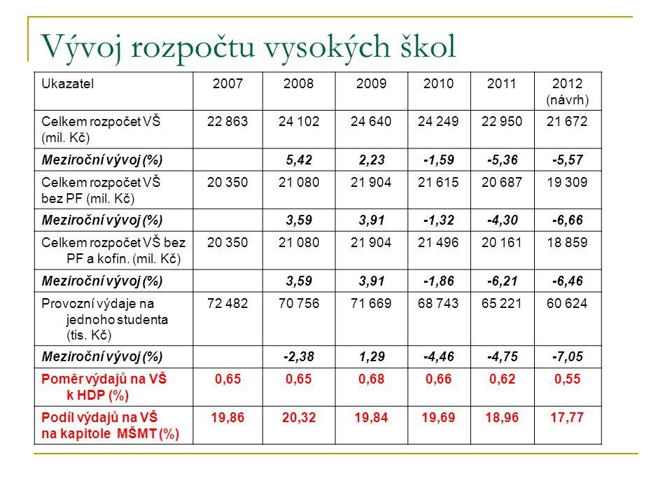 Vývoj rozpočtu vysokých škol Ukazatel200720082009201020112012 (návrh) Celkem rozpočet VŠ (mil. Kč) 22 86324 10224 64024 24922 95021 672 Meziroční vývo