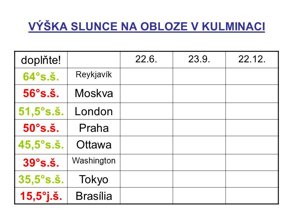 VÝŠKA SLUNCE NA OBLOZE V KULMINACI v = 90 – φ ± δ doplňte! 22.6.23.9.22.12. 64°s.š. Reykjavík 56°s.š.Moskva 51,5°s.š.London 50°s.š.Praha 45,5°s.š.Otta