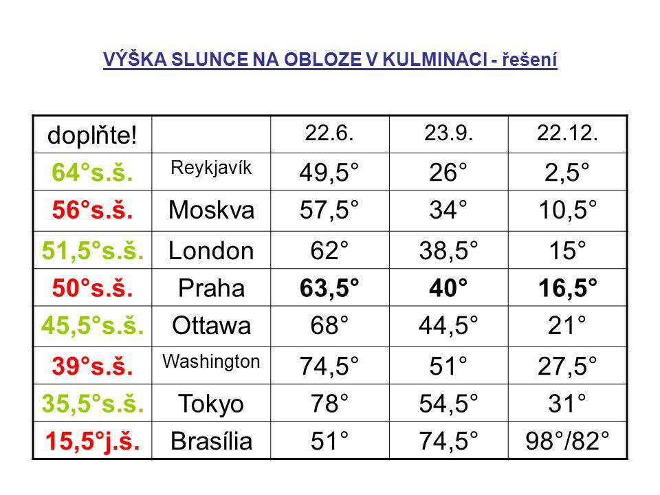 VÝŠKA SLUNCE NA OBLOZE V KULMINACI - řešení v = 90 – φ ± δ doplňte! 22.6.23.9.22.12. 64°s.š. Reykjavík 49,5°26°2,5° 56°s.š.Moskva57,5°34°10,5° 51,5°s.