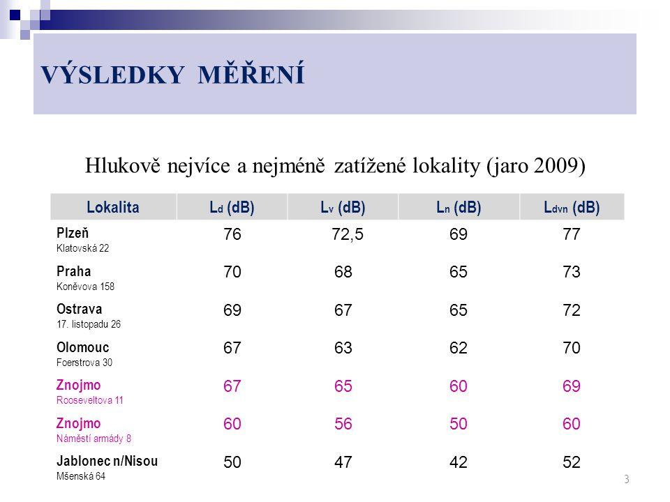 VÝSLEDKY MĚŘENÍ Hlukově nejvíce a nejméně zatížené lokality (jaro 2009) 13 LokalitaL d (dB)L v (dB)L n (dB)L dvn (dB) Plzeň Klatovská 22 76 72,56977 Praha Koněvova 158 70686573 Ostrava 17.