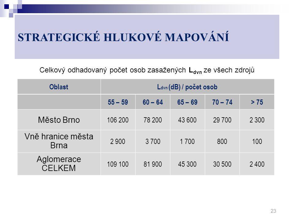 Celkový odhadovaný počet osob zasažených L dvn ze všech zdrojů 23 OblastL dvn (dB) / počet osob 55 – 5960 – 6465 – 6970 – 74> 75 Město Brno 106 20078 20043 60029 7002 300 Vně hranice města Brna 2 9003 7001 700800100 Aglomerace CELKEM 109 10081 90045 30030 5002 400 STRATEGICKÉ HLUKOVÉ MAPOVÁNÍ