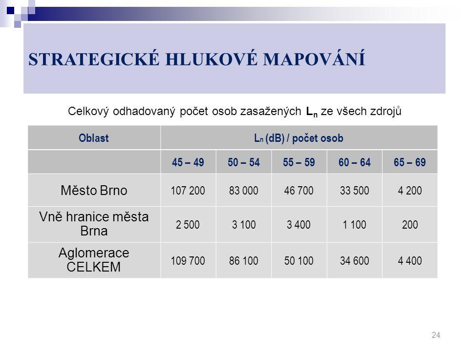 Celkový odhadovaný počet osob zasažených L n ze všech zdrojů 24 OblastL n (dB) / počet osob 45 – 4950 – 5455 – 5960 – 6465 – 69 Město Brno 107 20083 00046 70033 5004 200 Vně hranice města Brna 2 5003 1003 4001 100200 Aglomerace CELKEM 109 70086 10050 10034 6004 400 STRATEGICKÉ HLUKOVÉ MAPOVÁNÍ