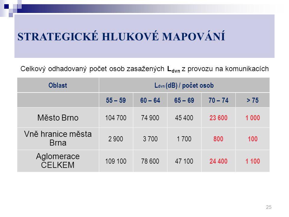 Celkový odhadovaný počet osob zasažených L dvn z provozu na komunikacích 25 OblastL dvn (dB) / počet osob 55 – 5960 – 6465 – 6970 – 74> 75 Město Brno 104 70074 90045 400 23 6001 000 Vně hranice města Brna 2 9003 7001 700 800100 Aglomerace CELKEM 109 10078 60047 100 24 4001 100 STRATEGICKÉ HLUKOVÉ MAPOVÁNÍ