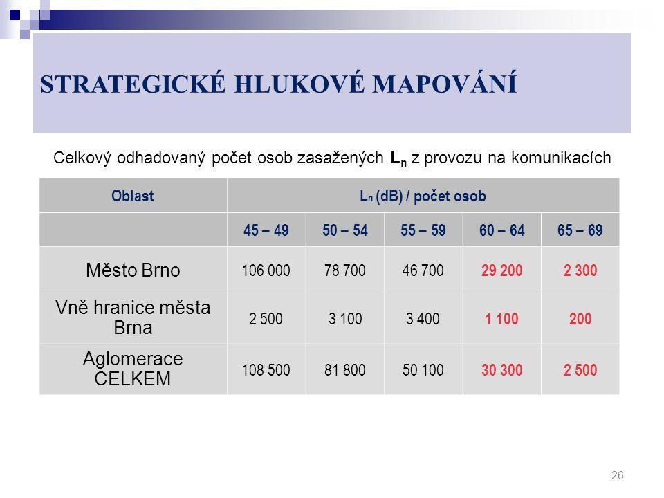 Celkový odhadovaný počet osob zasažených L n z provozu na komunikacích 26 OblastL n (dB) / počet osob 45 – 4950 – 5455 – 5960 – 6465 – 69 Město Brno 1