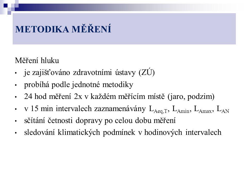 METODIKA MĚŘENÍ Měření hluku je zajišťováno zdravotními ústavy (ZÚ) probíhá podle jednotné metodiky 24 hod měření 2x v každém měřícím místě (jaro, pod