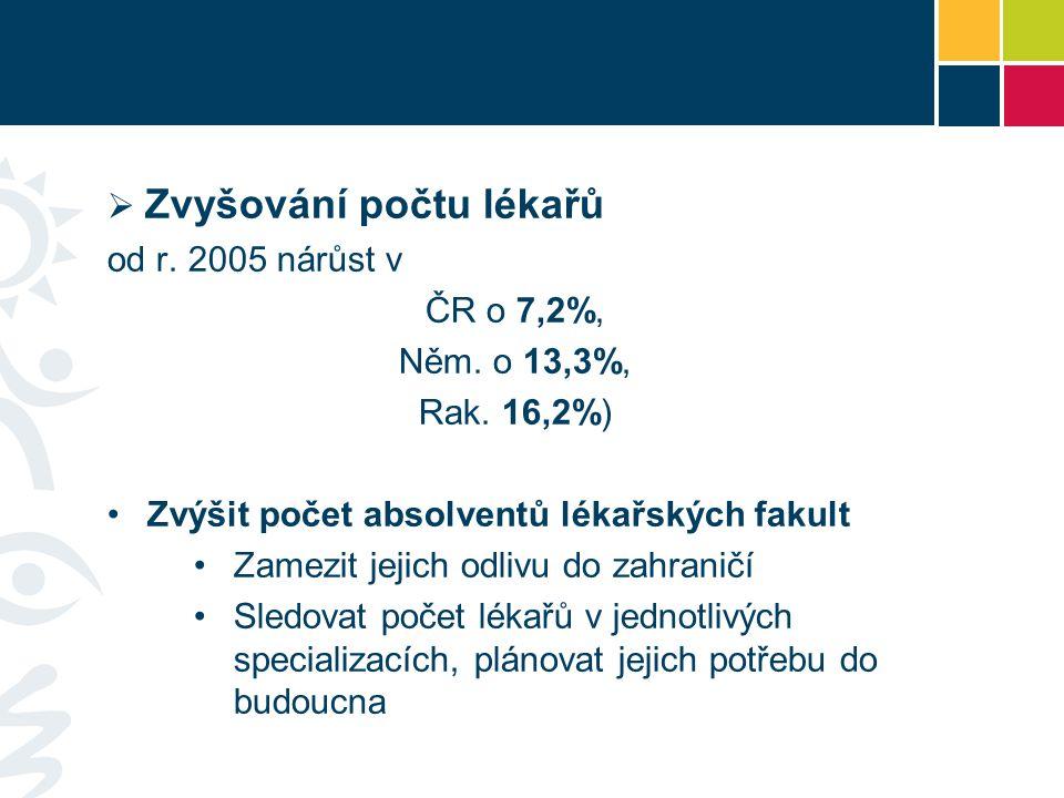  Zvyšování počtu lékařů od r. 2005 nárůst v ČR o 7,2%, Něm.