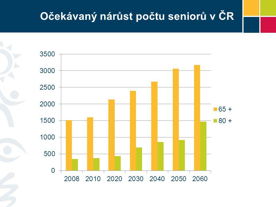 Očekávaný nárůst počtu seniorů v ČR