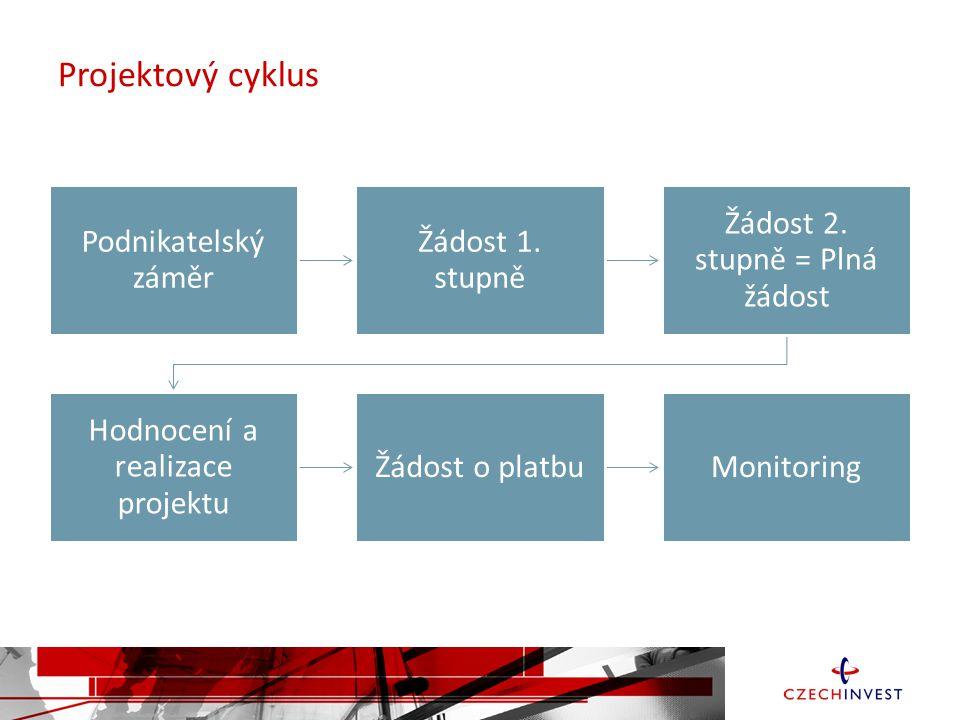 Aktuální stav vyjednávání OP PIK (2) Schválení OP PIK Evropskou komisí je očekáváno v první polovině května 2015.