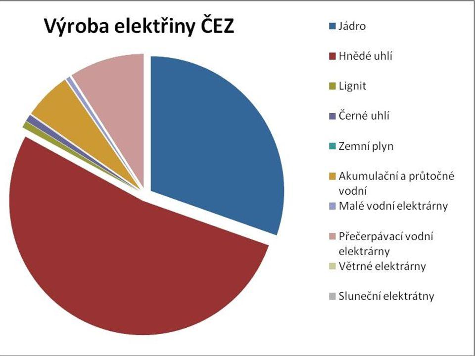 Základní Informace ❖ Současný podíl na výrobě energie v ČR: 35% (Nárůst) ❖ Počet jad. elektráren: 2 (ČEZ) ❖ První jad. elektrárna v ČSSR: Jaslovské Bo