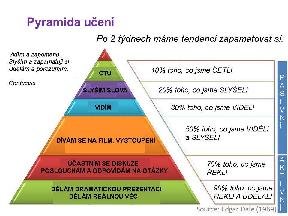 Pyramida učení